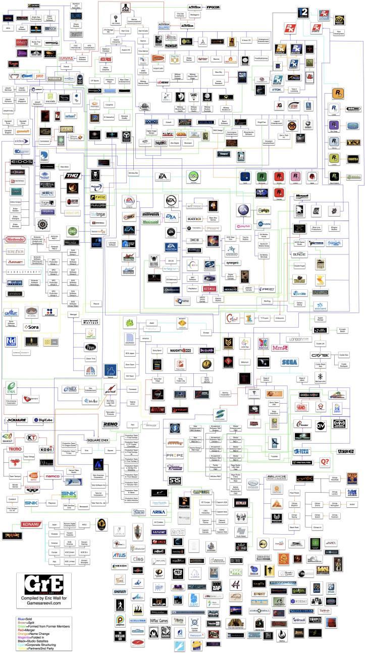 As conexões entre empresas desenvolvedoras e distribuidoras de jogos