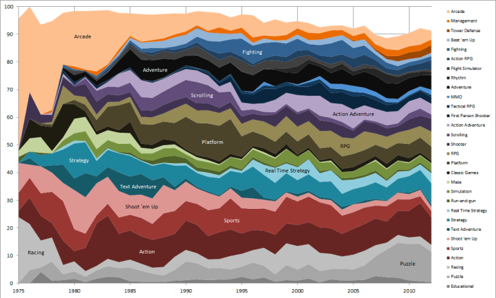 chart: videogame visual history